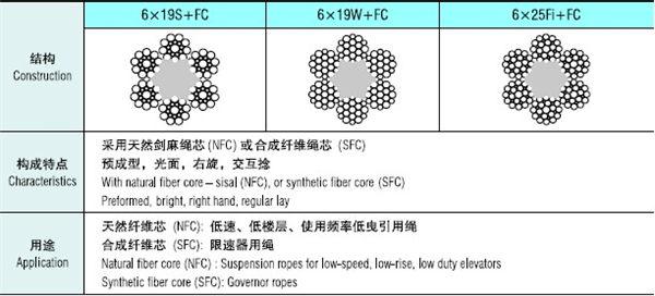 6 19類纖維芯鋼絲繩-.jpg